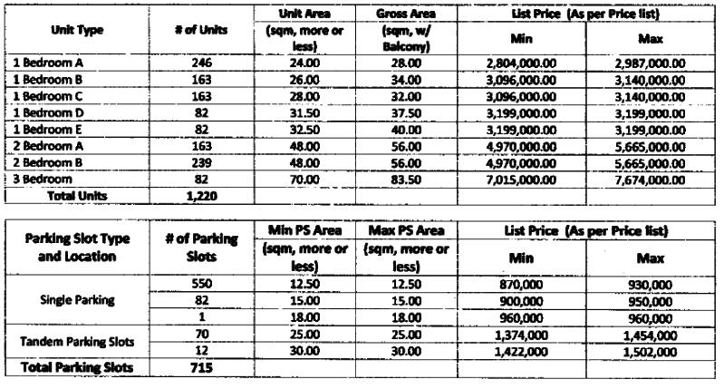 Prisma Celeste Building Price